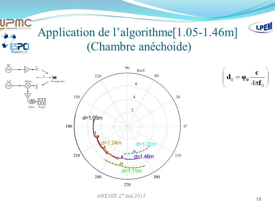 Application de l'algorithme[1.05-1.46m] (Chambre anéchoide)